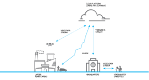 smart drone and data management Lorenz Technology